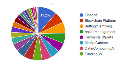 ICO Statistics by Industry